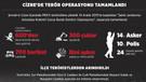 Cizre'de terör operasyonu tamamlandı