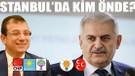 İstanbul, Ankara ve 5 Büyükşehirde adayların son oy oranları