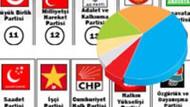 Nisan ayında AKP'nin karnesi nasıl? CHP'yi sevindirecek anket!