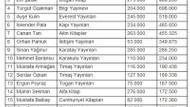 Forbes en çok kazanan Türk yazarları açıkladı! İşte o liste!
