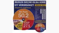 Son Anket! Erdoğan bırakırsa AKP'nin oyu ne kadar düşer?
