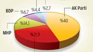 AK Parti'nin son anketine göre CHP'nin oy oranı ne kadar?