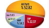 Su içse AK Parti'ye yarıyor! Son anket CHP'yi üzecek!