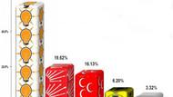 SONAR anketinde şok sonuçlar! AK Parti Yüzde 55'e çıktı!