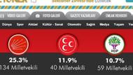 Akit'in hedefinde bu kez HDP var!