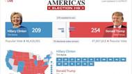 FLAŞ: Trump Clinton'a fark atıyor! ABD başkanlık seçimlerinde son durum! CANLI