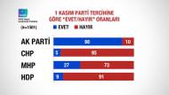 Evetçileri de, hayırcıları da oy tercihlerinde en çok etkileyen lider Erdoğan!
