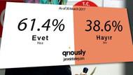 İngiliz şirketten çarpıcı referandum anket sonucu!