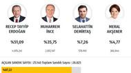 İstanbul 2018 seçim sonuçları anlık oy oranları