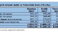 Türk-İş'ten flaş açıklama: Yoksulluk sınırı 6 bin liraya dayandı