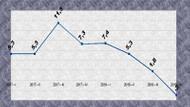 Türkiye ekonomisinde korkutan grafik: Yüzde 3 küçüldük