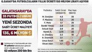 GS'da futbolcuların yıllık ücreti 150 milyon lirayı aşıyor