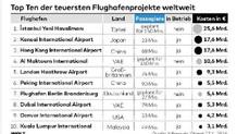 Dünyanın en pahalı 10 havalimanı