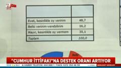 Adil Gür, AKP MHP ittifakının oy oranını açıkladı