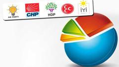 Piar anketinde Adana, Antalya ve Hatay'da CHP önde