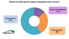 15 Temmuz araştırması: Benzer bir darbe girişimi olursa, sokağa çıkarım diyenlerin oranı yüzde 57.6
