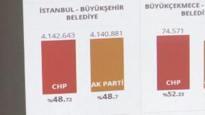 İstanbul'da tarihi yarış: İmamoğlu 2 bin oy öne geçti