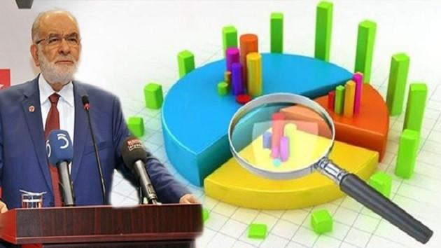 Gezici Araştırma: Saadet Partisi'nin oyu yüzde 1, ama etkisi yüzde 10