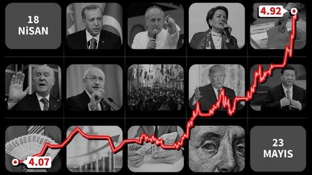 Türk Lirası'na ne oldu? Dolar neden yükseliyor?