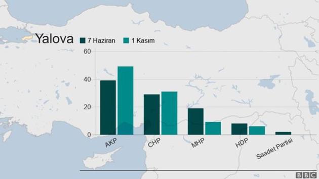 Muharrem İnce'nin memleketi Yalova 24 Haziran'da kime oy verecek?