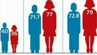 Türk insanının yaşam süresi 80 yılda iki katına çıktı!