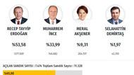 2018 Ankara cumhurbaşkanlığı ve milletvekili seçim sonuçları