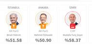 İstanbul, Ankara ve İzmir'de seçim sonuçları