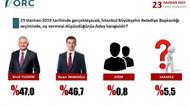ORC'nin son seçim anketi: Binali Yıldırım yüzde 47, Ekrem İmamoğlu 46,7