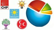 İBB seçimini bilen Avrasya'dan genel seçim anketi: Birinci parti CHP
