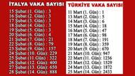 Türkiye İtalya ilk 14 gün karşılaştırması korkuttu