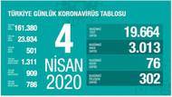 Koronavirüs: Türkiye'de can kaybı 500'ü geçti.. 4 Nisan 2020 vaka sayısı