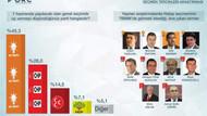 ORC anketinde Akdeniz'de AKP önde