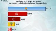 ORC'nin son anketi: AKP yüzde 47,5...