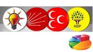 Erken seçim olursa AKP'nin oyları artıyor