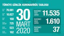 Son dakika: Türkiye'de Koronavirüsten ölenlerin sayısı 168 oldu