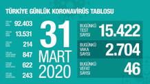 Türkiye'de koronavirüsten can kaybı 214'e yükseldi