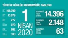 Son dakika: Türkiye'de koronavirüsten can kaybı 277'ye yükseldi