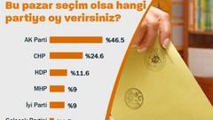 Yeni Şafak'tan kafa karıştıran seçim anketi! Toplam oy yüzde 105,9 çıktı