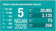Koronavirüs Türkiye vaka sayısı 27069 can kaybı 574 (5 Nisan 2020)