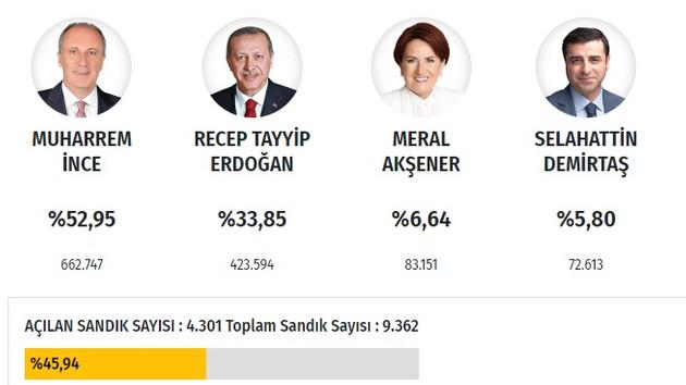 Son dakika: İzmir 2018 seçim sonuçları: Partilerin oy oranları