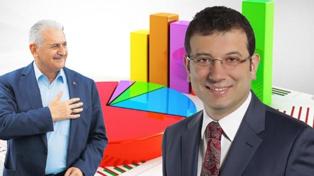 İptal edilen 31 Mart seçimlerinde İstanbul'da kim ne kadar oy almıştı?