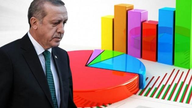 Son anket açıklandı: Bugün seçim olsa AKP'nin oyu 36,7, yeni partinin oyu..