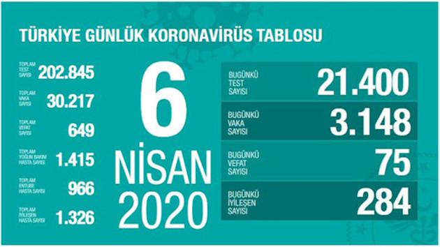 Koronavirüs Türkiye vaka sayısı 30217 can kaybı 649 (6 Nisan 2020)