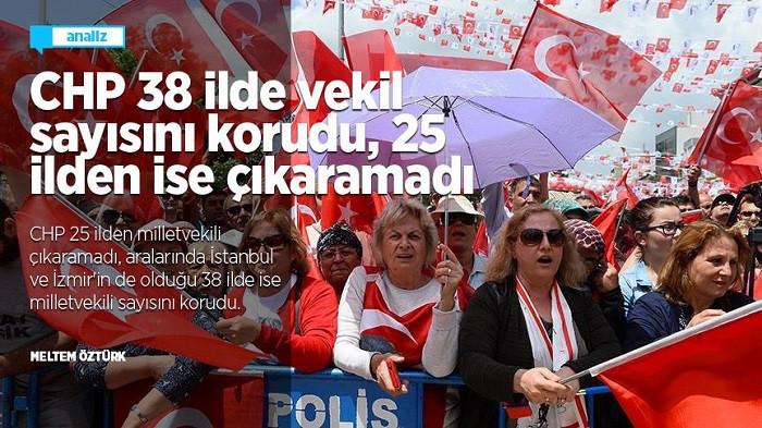 CHP 38 ilde milletvekili sayısını korurken 25 ilde dibi gördü