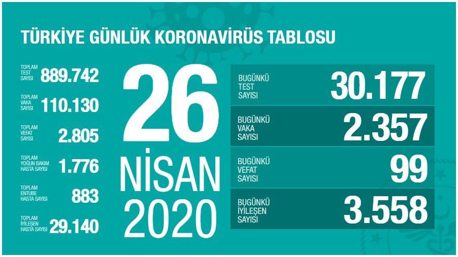 Türkiye'de Koronavirüs son durum: Ölü sayısı 2805 oldu, 26 Nisan 2020
