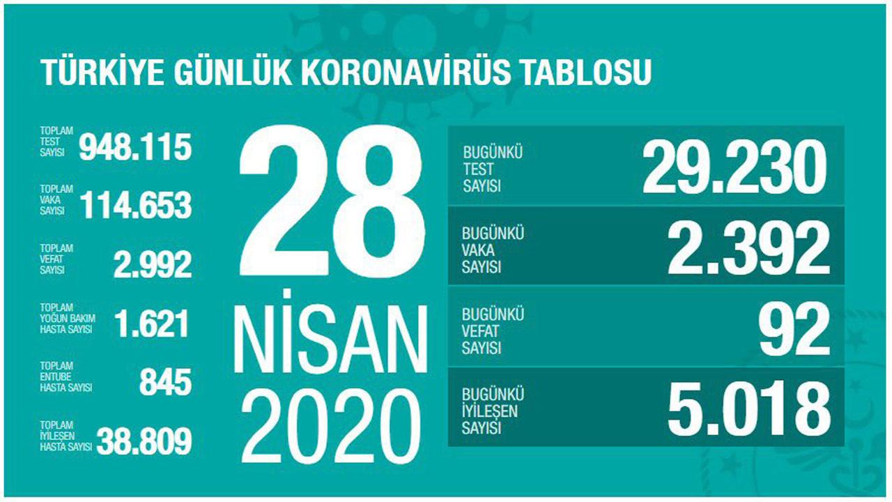 Türkiye'de koronavirüs vaka sayısı 114 bin 653'e yükseldi 28 Nisan 2020 -  Medyafaresi.com Mobil