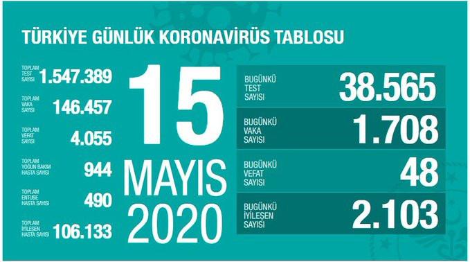 Türkiye'de bugün koronavirüsten 48 kişi öldü: Vaka sayısında korkutan artış