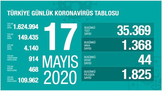 Türkiye'de koronavirüsten ölenlerin sayısı 4140 oldu