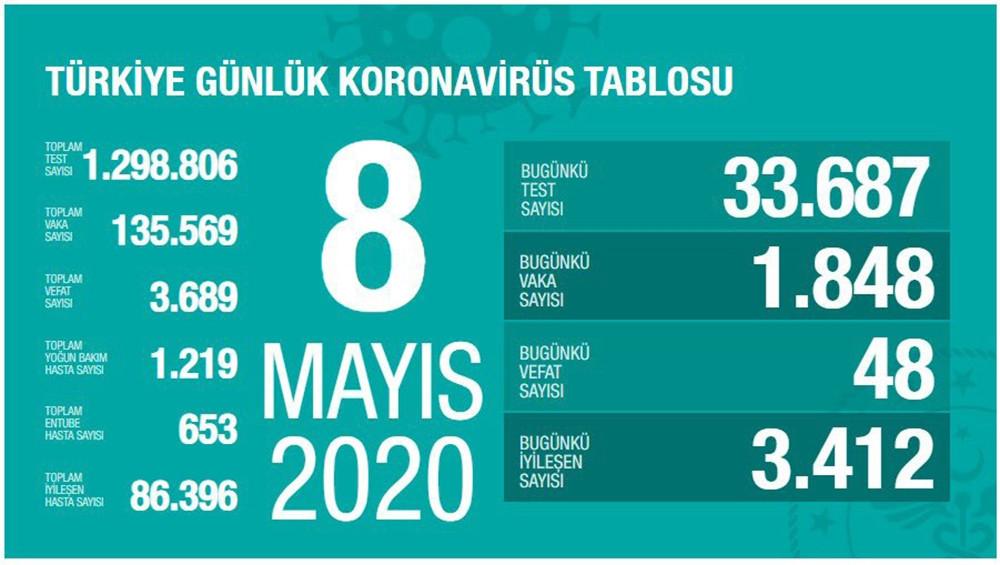 Türkiye'de son 24 saatte koronavirüsten 48 kişi öldü