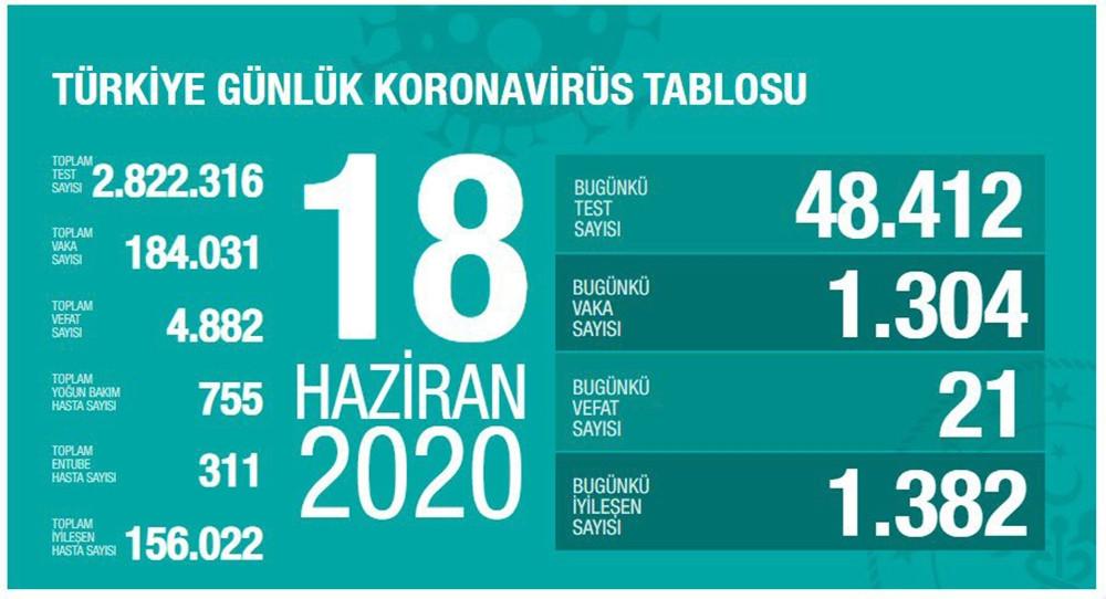 Türkiye'de bugün koronadan 21 kişi öldü: 18 Haziran koronavirüs tablosu